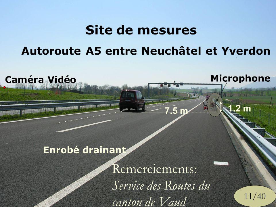 1.2 m 7.5 m Microphone Enrobé drainant Caméra Vidéo Site de mesures Autoroute A5 entre Neuchâtel et Yverdon 11/40 Remerciements: Service des Routes du