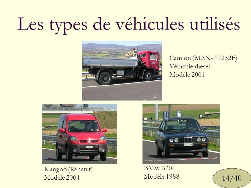 Les types de véhicules utilisés Camion (MAN- 17232F) Véhicule diesel Modèle 2001 BMW 320i Modèle 1988 Kangoo (Renault) Modèle 2004 14/40