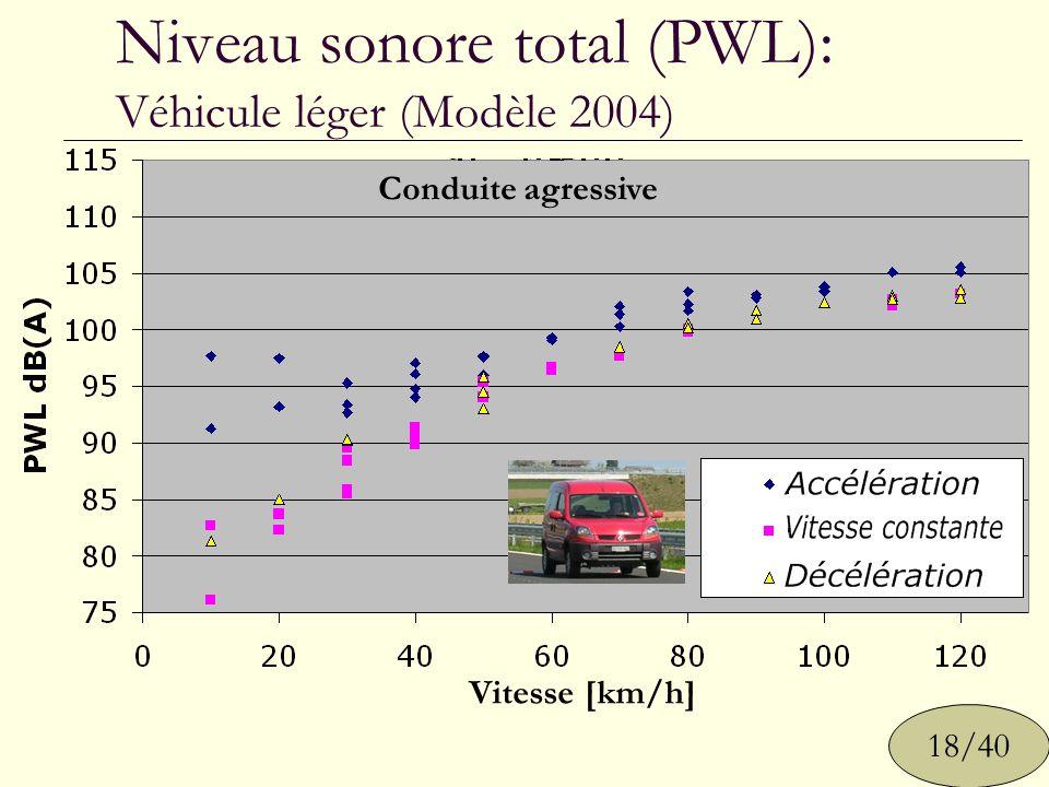 Niveau sonore total (PWL): Véhicule léger (Modèle 2004) 18/40 Vitesse [km/h] Conduite douce Conduite agressive