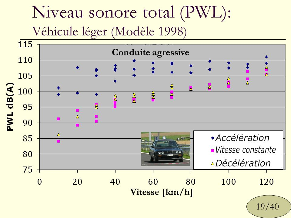 Niveau sonore total (PWL): Véhicule léger (Modèle 1998) 19/40 Vitesse [km/h] Conduite douce Conduite agressive