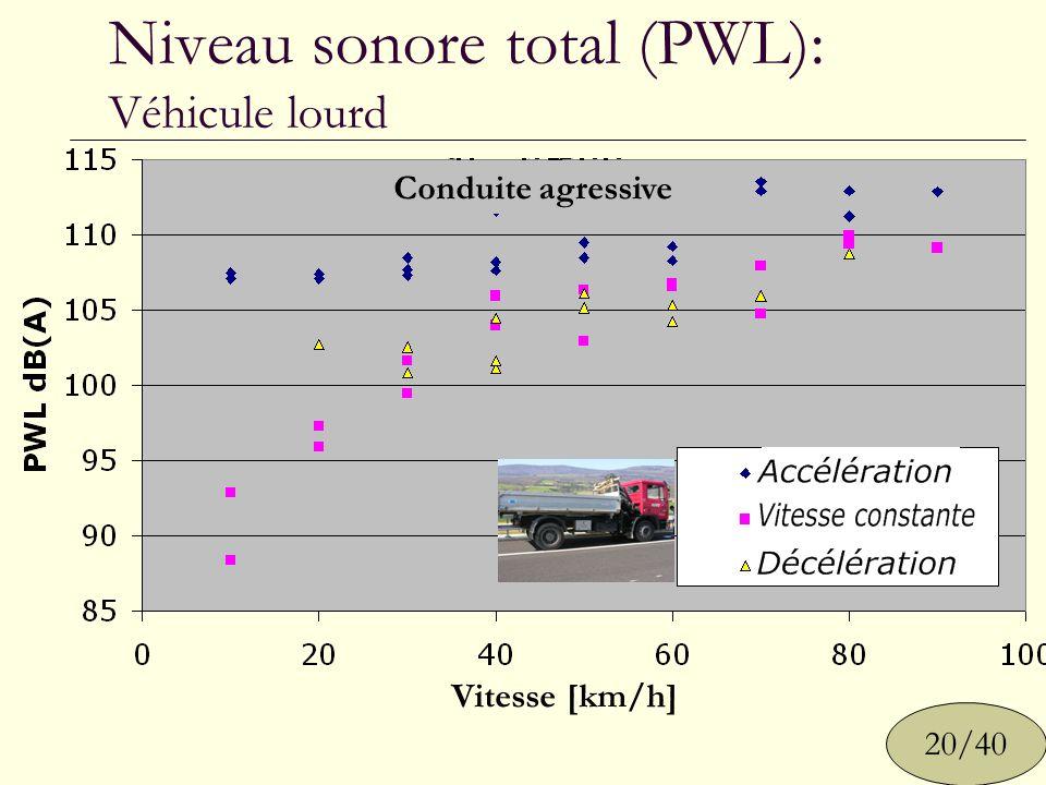Niveau sonore total (PWL): Véhicule lourd 20/40 Vitesse [km/h] Conduite douce Conduite agressive