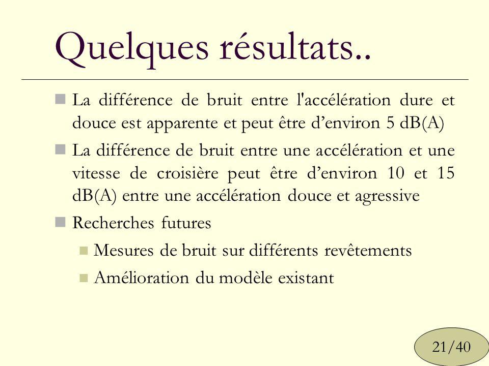 Quelques résultats.. La différence de bruit entre l'accélération dure et douce est apparente et peut être denviron 5 dB(A) La différence de bruit entr