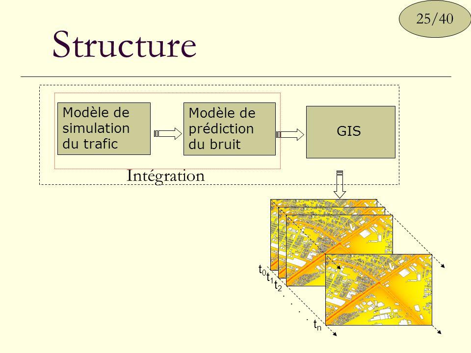 Structure Intégration t0t0 t1t1 t2t2.. tntn.. 25/40 Modèle de simulation du trafic Modèle de prédiction du bruit GIS