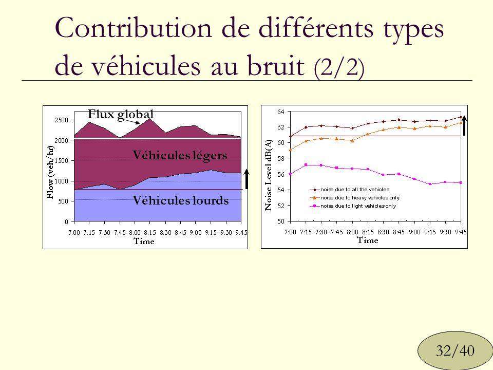 Contribution de différents types de véhicules au bruit (2/2) Véhicules légers Véhicules lourds Flux global 32/40