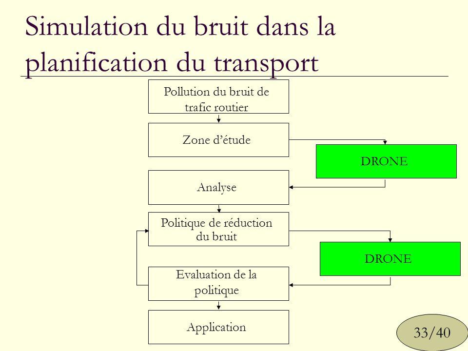 Simulation du bruit dans la planification du transport Pollution du bruit de trafic routier Analyse Politique de réduction du bruit Evaluation de la p