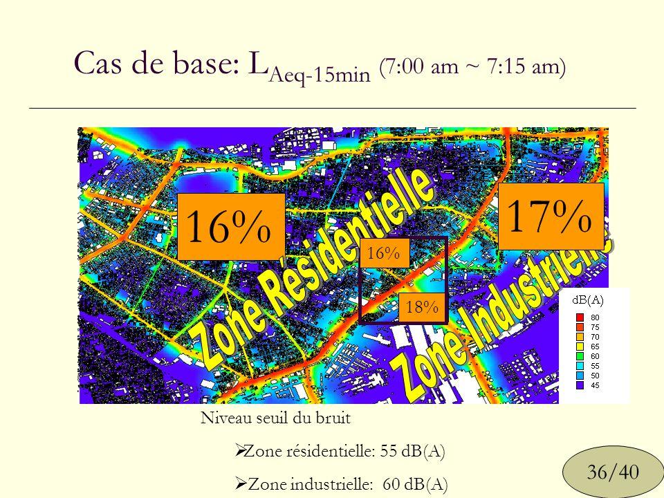 Cas de base: L Aeq-15min (7:00 am ~ 7:15 am) Niveau seuil du bruit Zone résidentielle: 55 dB(A) Zone industrielle: 60 dB(A) 36/40 16% 18% 16% 17%