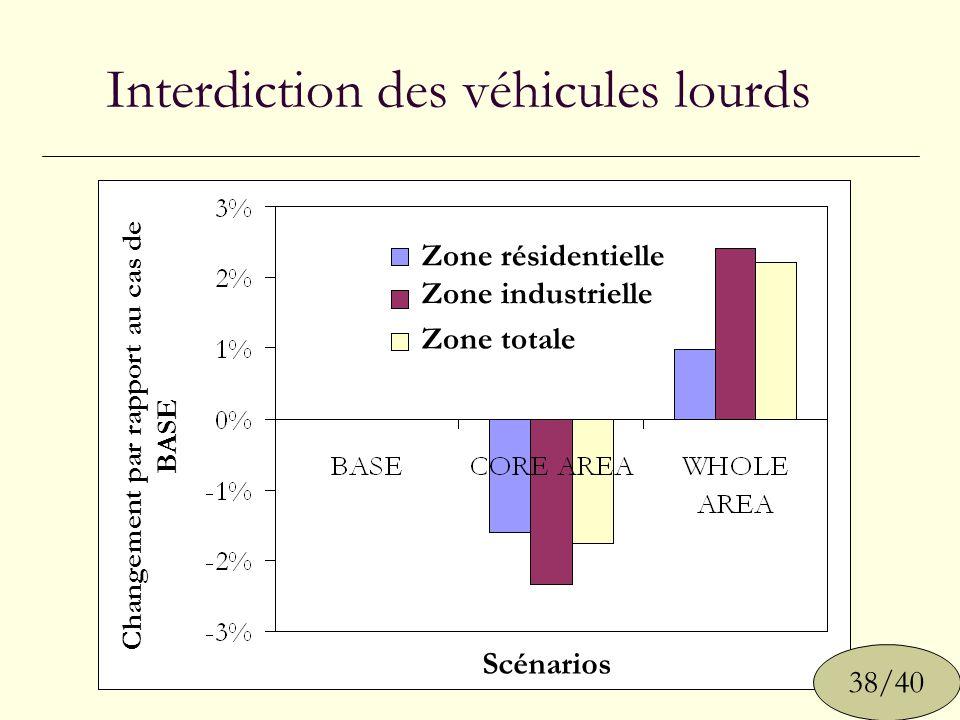 Interdiction des véhicules lourds 38/40 Zone résidentielle Zone industrielle Zone totale Scénarios Changement par rapport au cas de BASE
