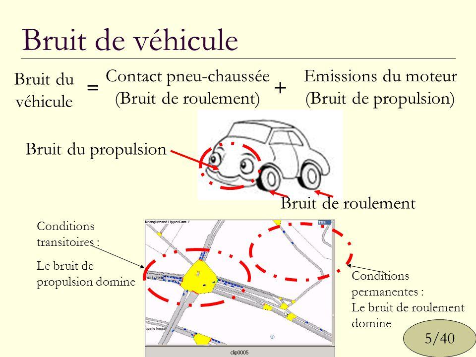 Bruit de véhicule Bruit du propulsion Bruit de roulement Conditions permanentes : Le bruit de roulement domine Conditions transitoires : Le bruit de p