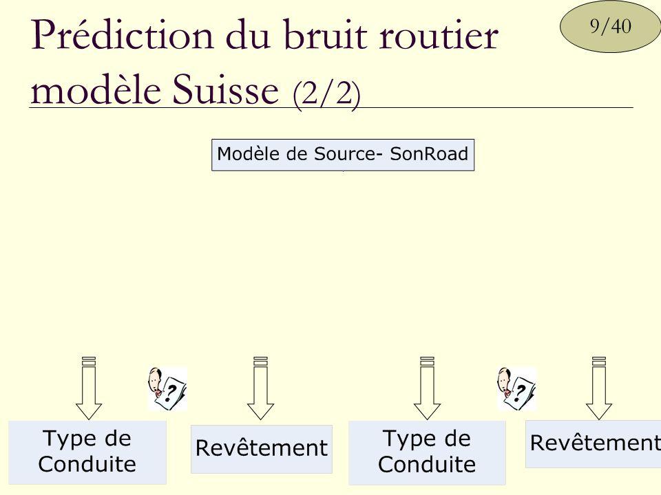 Conclusions Prédictions dynamiques du bruit dans des zones étendues Les résultats peuvent servir à évaluer l effet de diverses politiques de transport sur le bruit Modèle de Simu- lation du trafic Modèle de prédiction du bruit 40/40