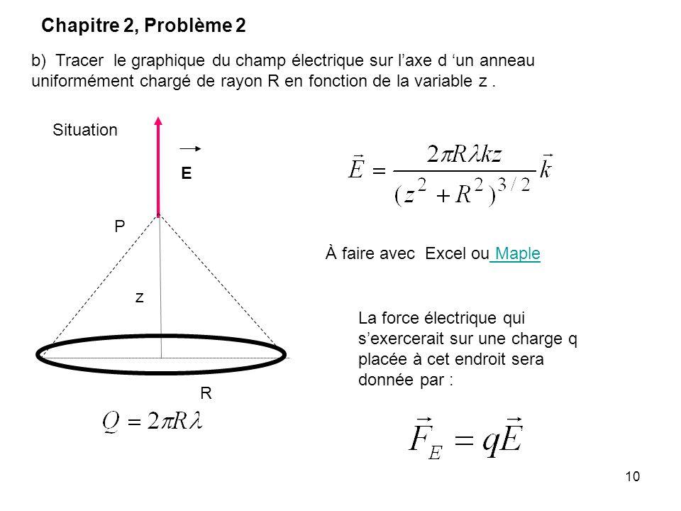 10 b) Tracer le graphique du champ électrique sur laxe d un anneau uniformément chargé de rayon R en fonction de la variable z. Situation R E z P Chap