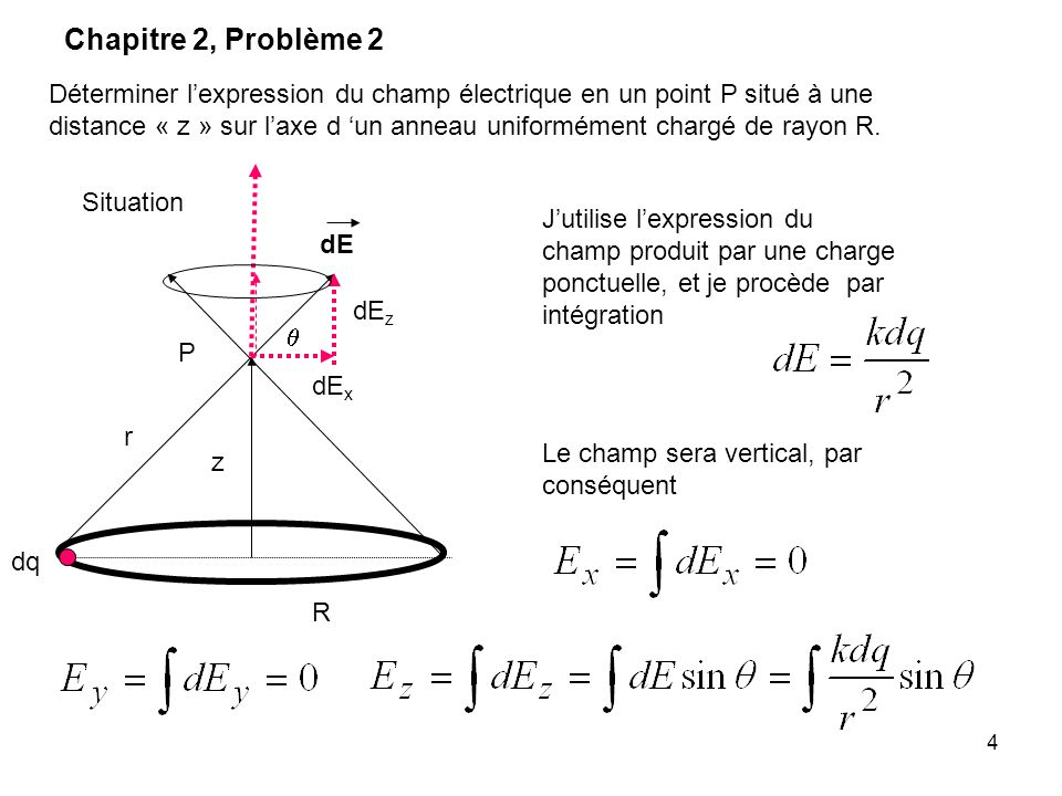 5 Solution possible: Situation R dq dE z dE x dE z P r Chapitre 2, Problème 2 Question.