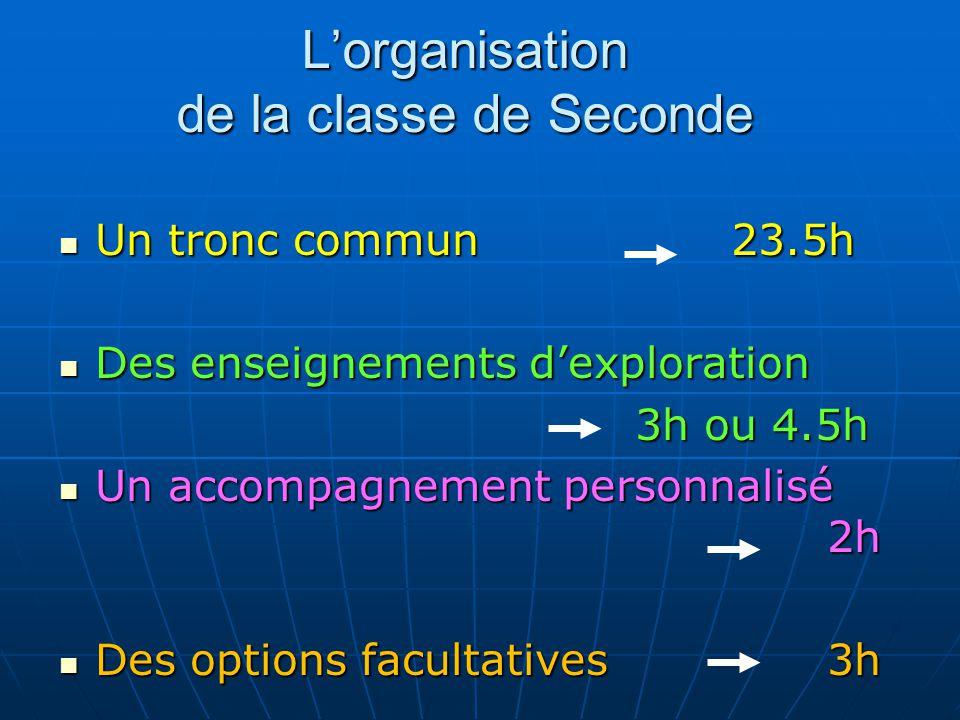 Lorganisation de la classe de Seconde Un tronc commun23.5h Un tronc commun23.5h Des enseignements dexploration Des enseignements dexploration 3h ou 4.
