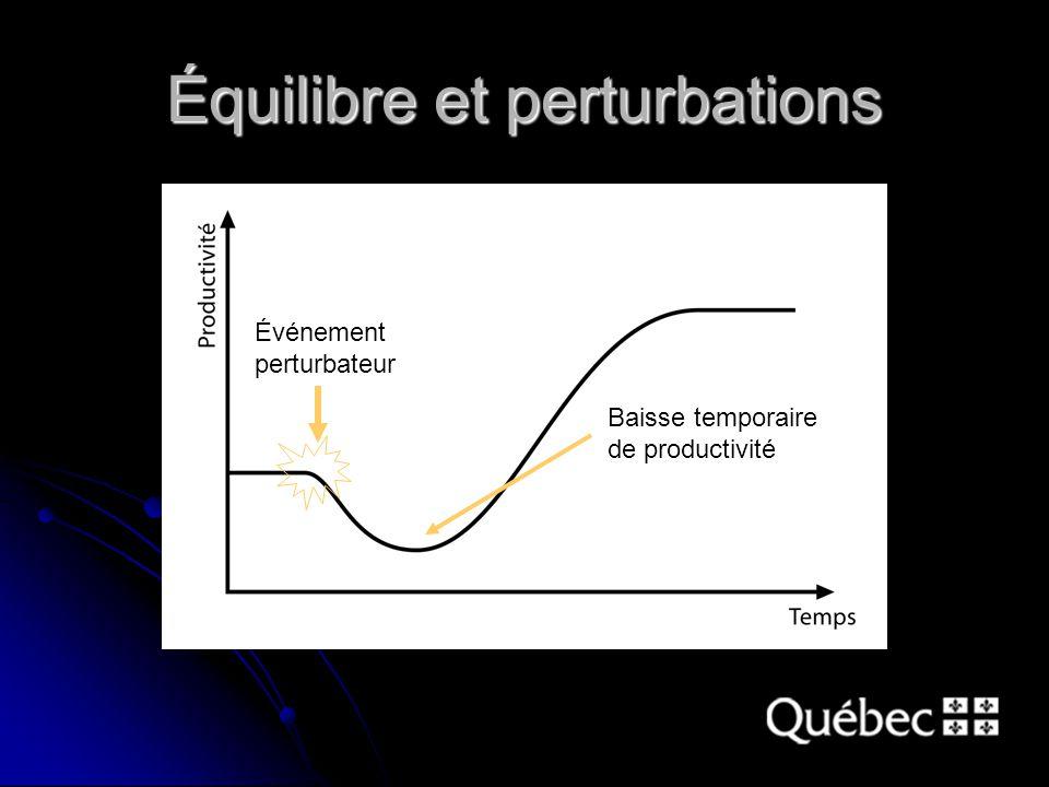 Équilibre et perturbations Événement perturbateur Baisse temporaire de productivité