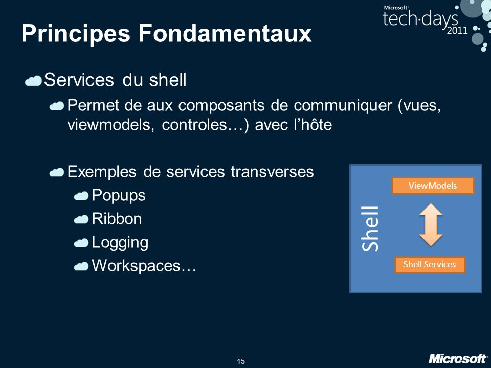 15 Principes Fondamentaux Services du shell Permet de aux composants de communiquer (vues, viewmodels, controles…) avec lhôte Exemples de services transverses Popups Ribbon Logging Workspaces… Shell ViewModels Shell Services