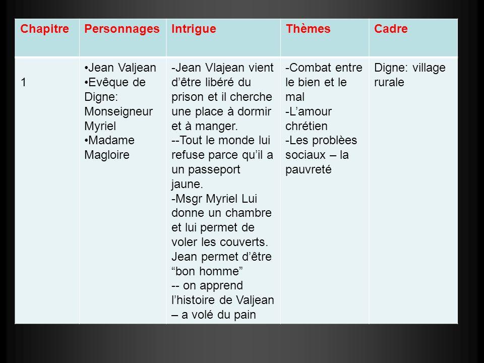ChapitrePersonnagesIntrigueThèmesCadre 1 Jean Valjean Evêque de Digne: Monseigneur Myriel Madame Magloire -Jean Vlajean vient dêtre libéré du prison e