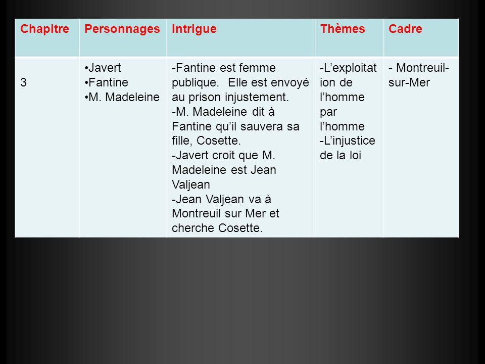 ChapitrePersonnagesIntrigueThèmesCadre 3 Javert Fantine M. Madeleine -Fantine est femme publique. Elle est envoyé au prison injustement. -M. Madeleine