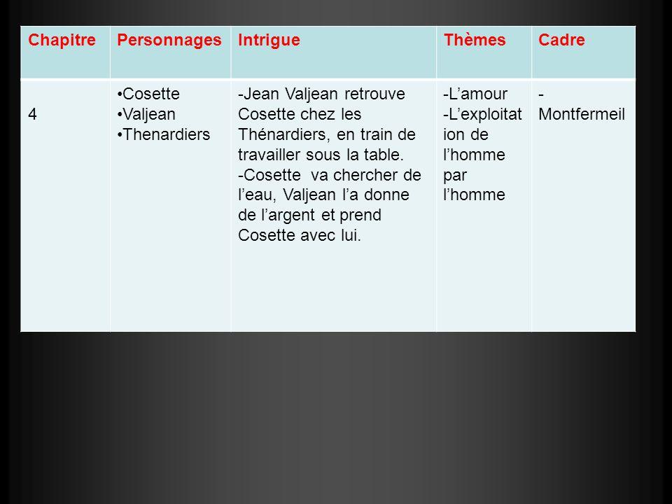 ChapitrePersonnagesIntrigueThèmesCadre 4 Cosette Valjean Thenardiers -Jean Valjean retrouve Cosette chez les Thénardiers, en train de travailler sous