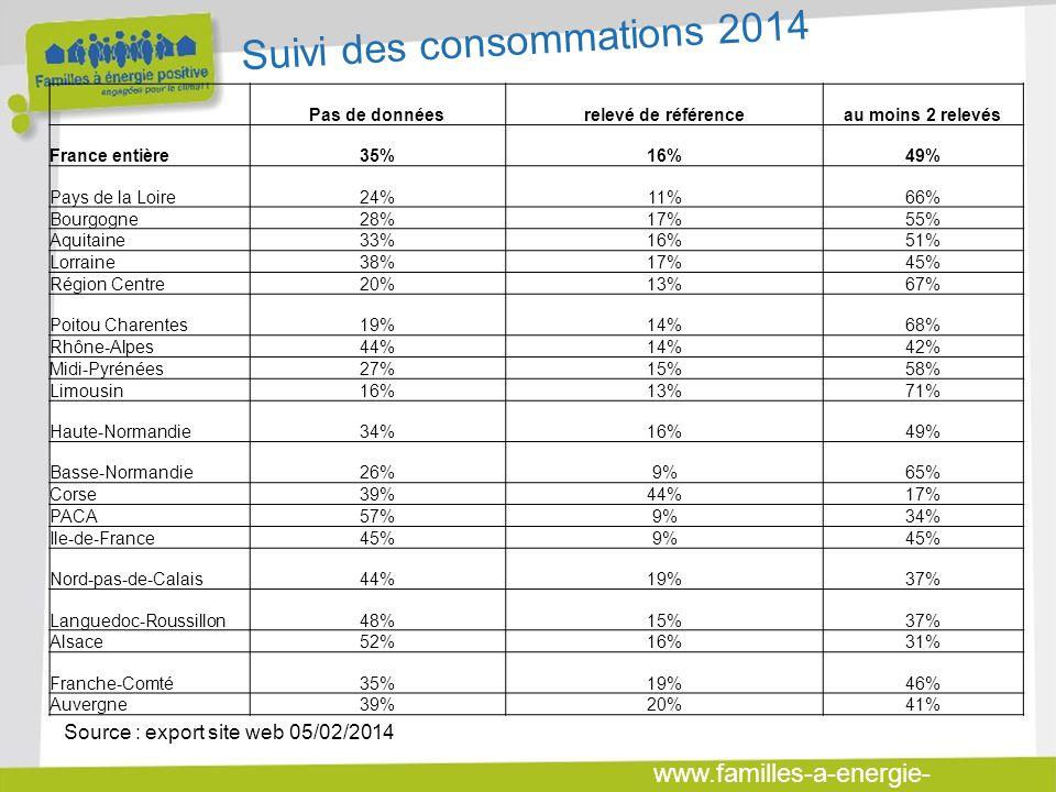 www.familles-a-energie- positive.fr Pas de donnéesrelevé de référenceau moins 2 relevés France entière35%16%49% Pays de la Loire24%11%66% Bourgogne28%17%55% Aquitaine33%16%51% Lorraine38%17%45% Région Centre20%13%67% Poitou Charentes19%14%68% Rhône-Alpes44%14%42% Midi-Pyrénées27%15%58% Limousin16%13%71% Haute-Normandie34%16%49% Basse-Normandie26%9%65% Corse39%44%17% PACA57%9%34% Ile-de-France45%9%45% Nord-pas-de-Calais44%19%37% Languedoc-Roussillon48%15%37% Alsace52%16%31% Franche-Comté35%19%46% Auvergne39%20%41% Suivi des consommations 2014 Source : export site web 05/02/2014