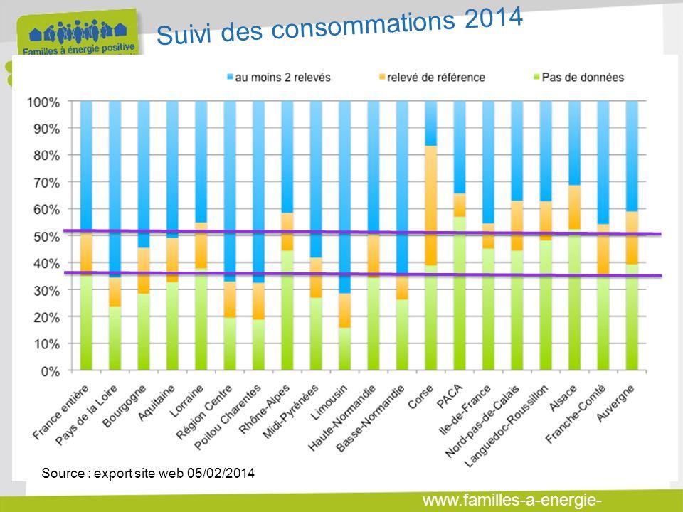 www.familles-a-energie- positive.fr Suivi des consommations 2014 Source : export site web 05/02/2014