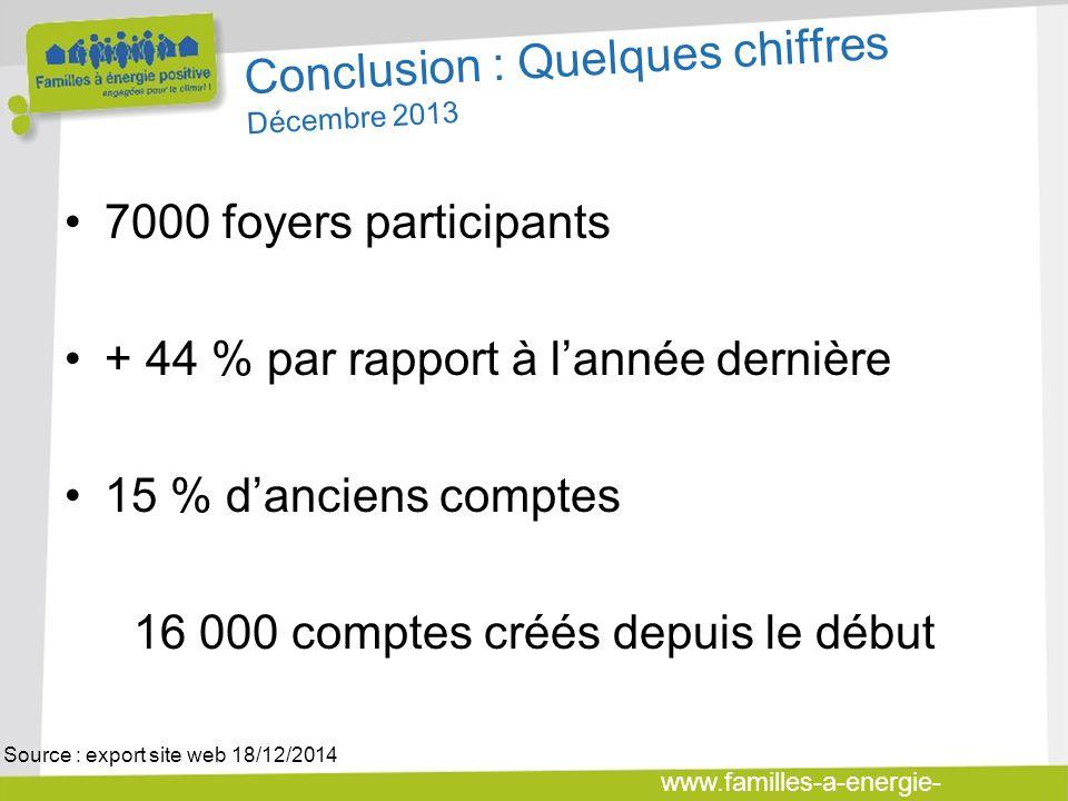 www.familles-a-energie- positive.fr Conclusion : Quelques chiffres Décembre 2013 7000 foyers participants + 44 % par rapport à lannée dernière 15 % da