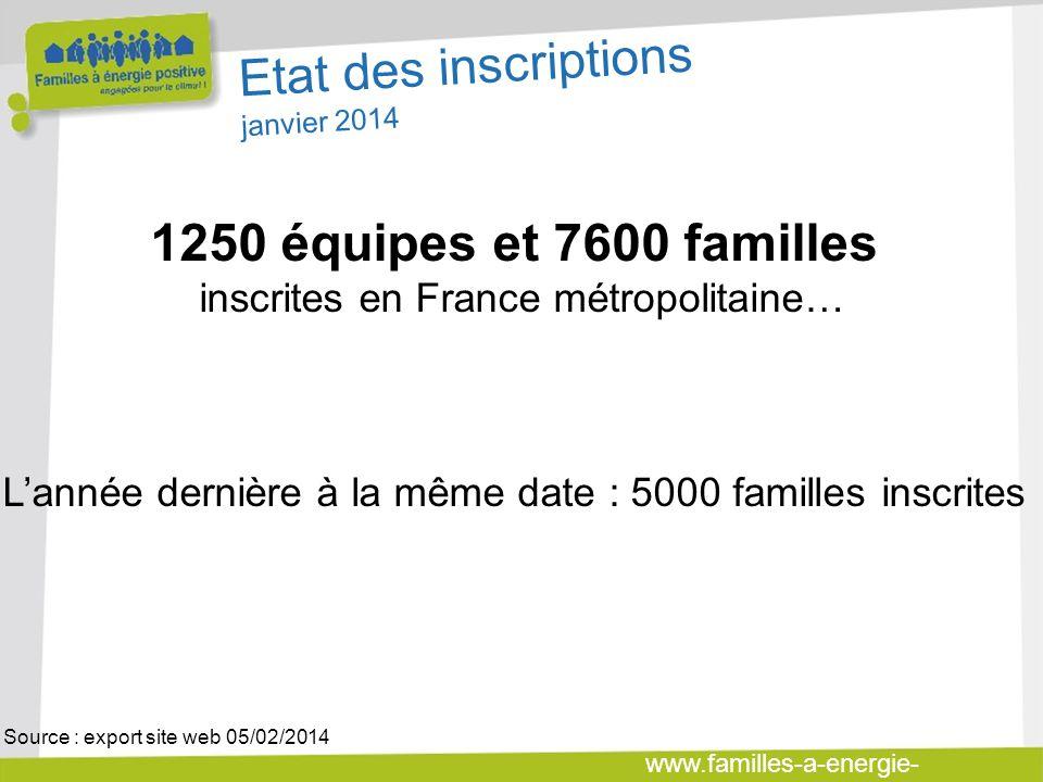 www.familles-a-energie- positive.fr Etat des inscriptions janvier 2014 1250 équipes et 7600 familles inscrites en France métropolitaine… Lannée derniè