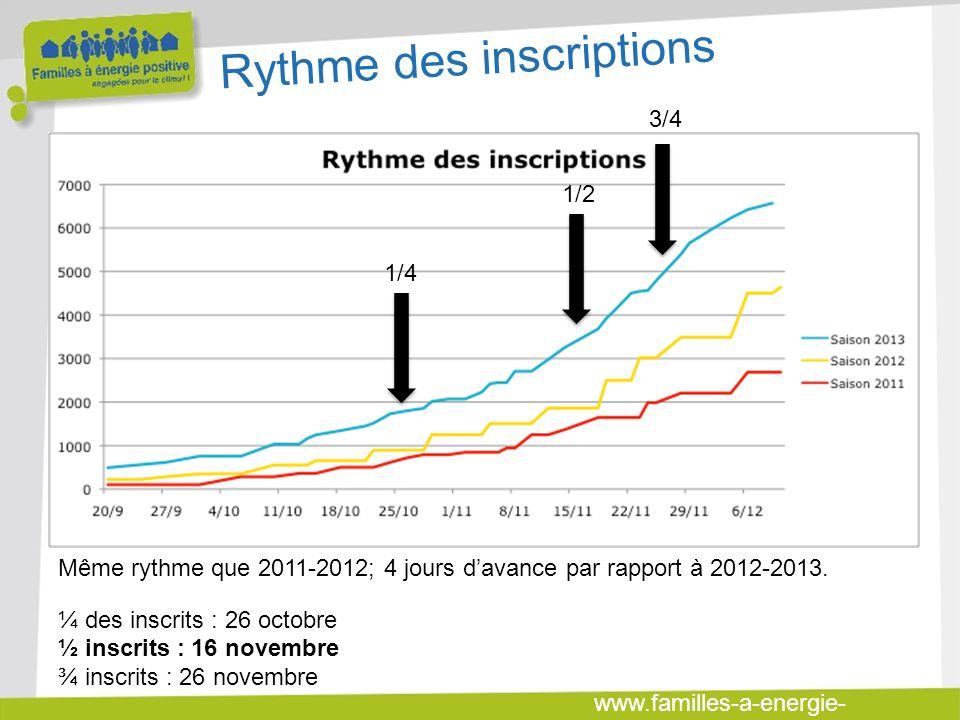 www.familles-a-energie- positive.fr Même rythme que 2011-2012; 4 jours davance par rapport à 2012-2013. ¼ des inscrits : 26 octobre ½ inscrits : 16 no