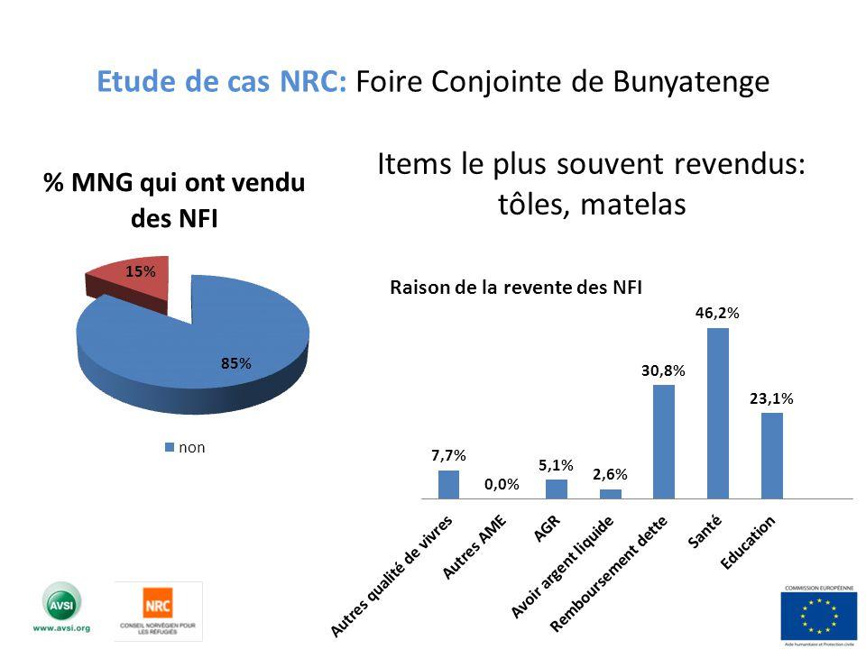 Etude de cas NRC: Foire Conjointe de Bunyatenge Items le plus souvent revendus: tôles, matelas