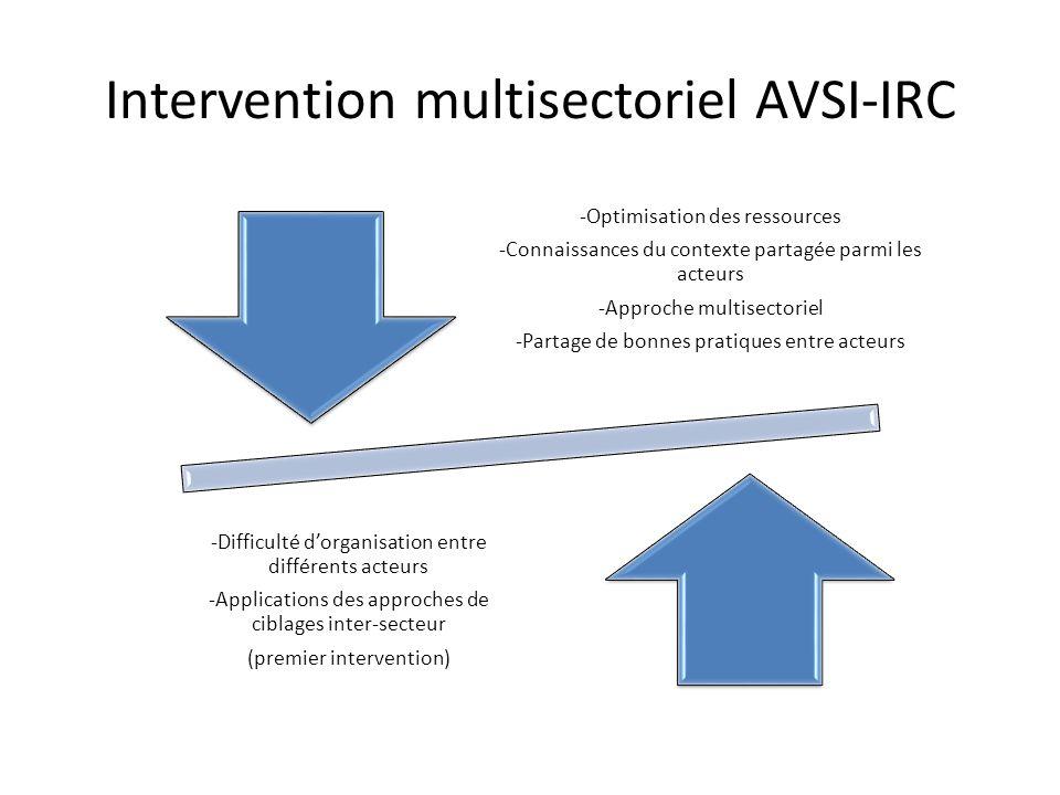 -Optimisation des ressources -Connaissances du contexte partagée parmi les acteurs -Approche multisectoriel -Partage de bonnes pratiques entre acteurs
