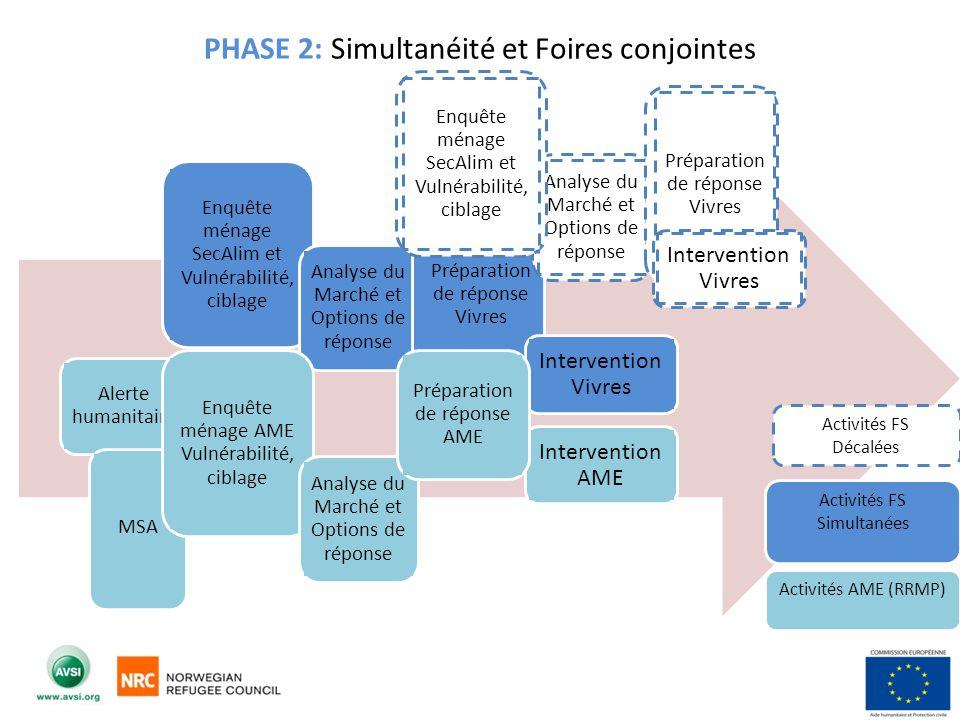 Au niveau stratégique: Impact économique: - Comment mieux évaluer limpacte de lintervention sur la production locale/zonale.