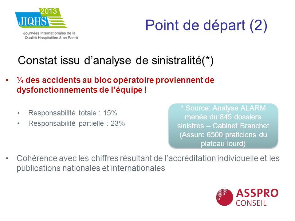 Point de départ (2) Constat issu danalyse de sinistralité(*) ¼ des accidents au bloc opératoire proviennent de dysfonctionnements de léquipe ! Respons