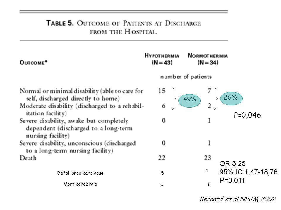49% 26% P=0,046 OR 5,25 95% IC 1,47-18,76 P=0,011 Défaillance cardiaque5 4 Mort cérébrale11 Bernard et al NEJM 2002