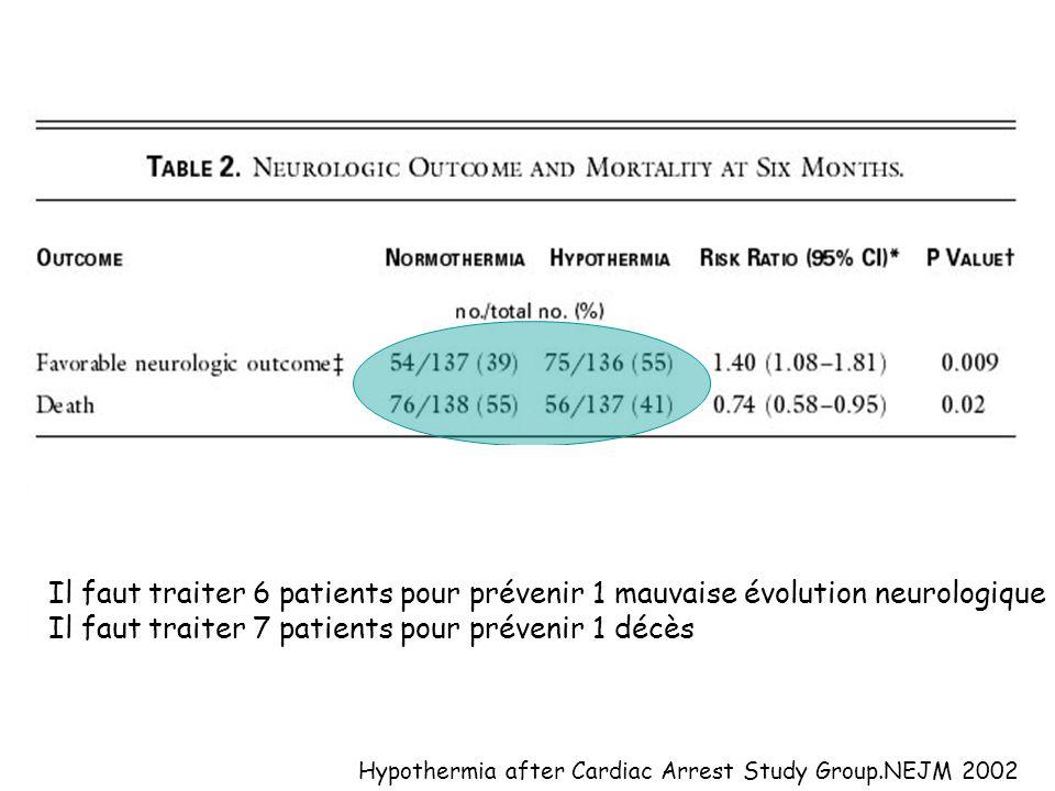 Hypothermia after Cardiac Arrest Study Group.NEJM 2002 Il faut traiter 6 patients pour prévenir 1 mauvaise évolution neurologique Il faut traiter 7 pa
