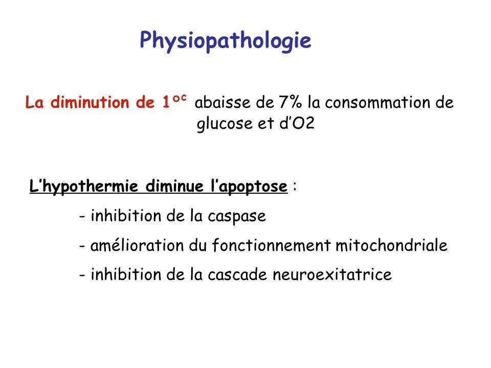 Physiopathologie La diminution de 1° c abaisse de 7% la consommation de glucose et dO2 Lhypothermie diminue lapoptose : - inhibition de la caspase - a