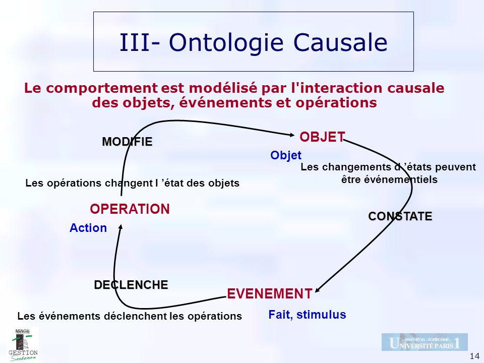 14 Le comportement est modélisé par l'interaction causale des objets, événements et opérations OBJET EVENEMENT OPERATION Les opérations changent l éta