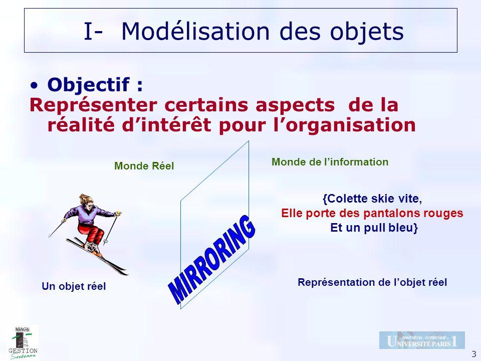 3 I- Modélisation des objets Objectif : Représenter certains aspects de la réalité dintérêt pour lorganisation {Colette skie vite, Elle porte des pant