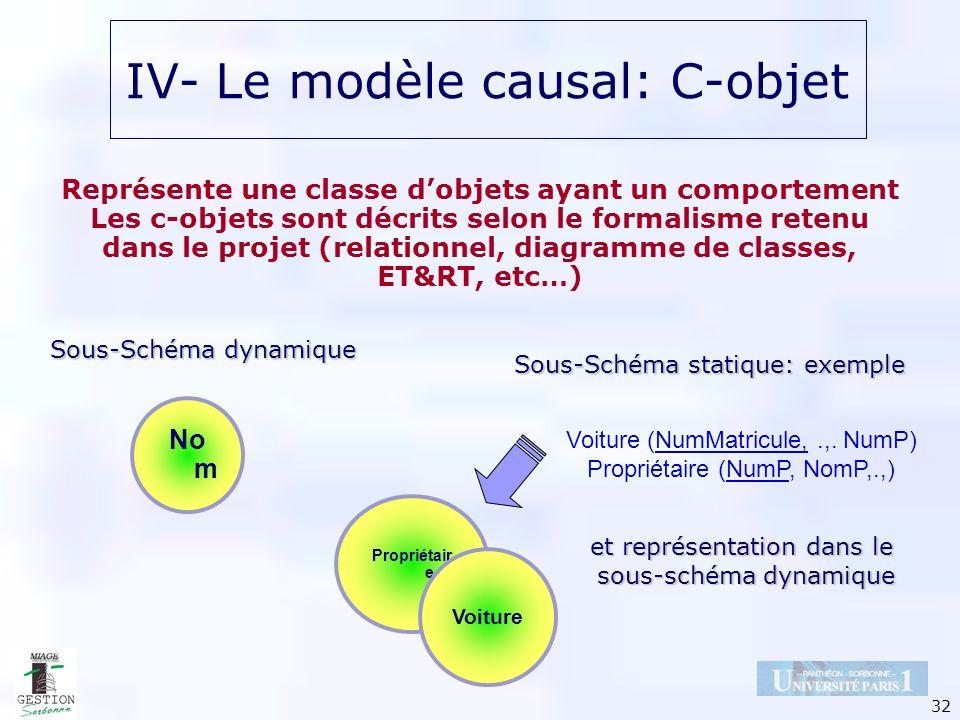 32 No m IV- Le modèle causal: C-objet Représente une classe dobjets ayant un comportement Les c-objets sont décrits selon le formalisme retenu dans le