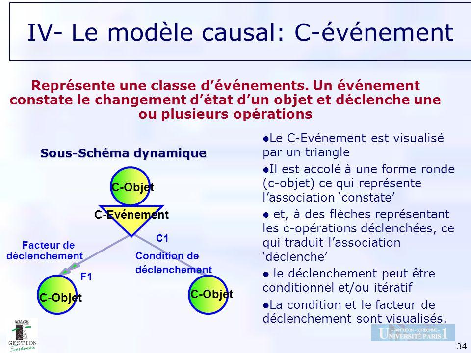 34 IV- Le modèle causal: C-événement Représente une classe dévénements. Un événement constate le changement détat dun objet et déclenche une ou plusie