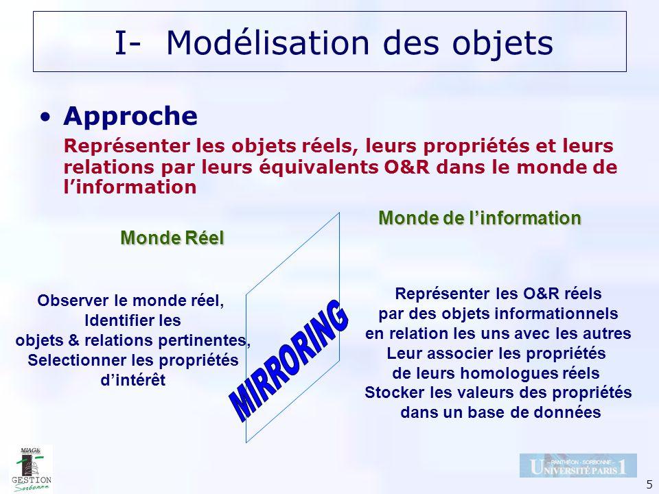 5 Approche Représenter les objets réels, leurs propriétés et leurs relations par leurs équivalents O&R dans le monde de linformation Observer le monde