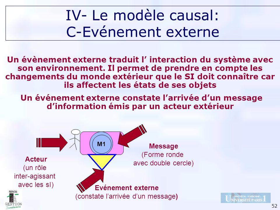 52 IV- Le modèle causal: C-Evénement externe Un évènement externe traduit l interaction du système avec son environnement. Il permet de prendre en com