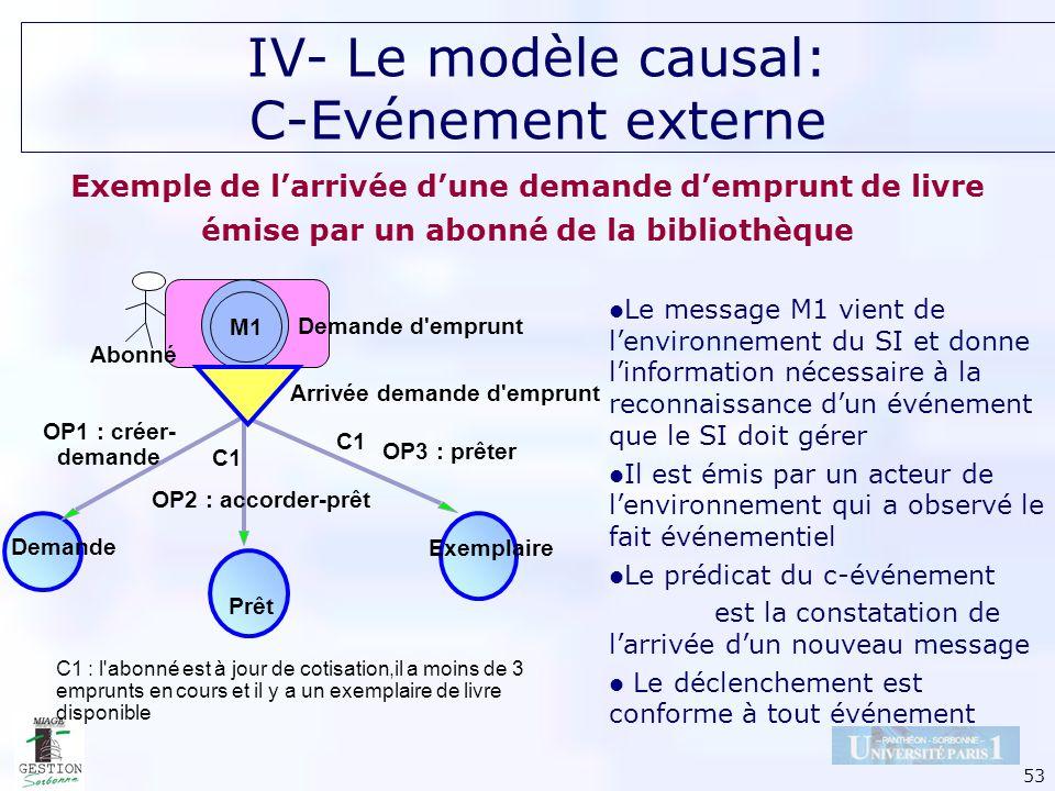 53 IV- Le modèle causal: C-Evénement externe Le message M1 vient de lenvironnement du SI et donne linformation nécessaire à la reconnaissance dun évén