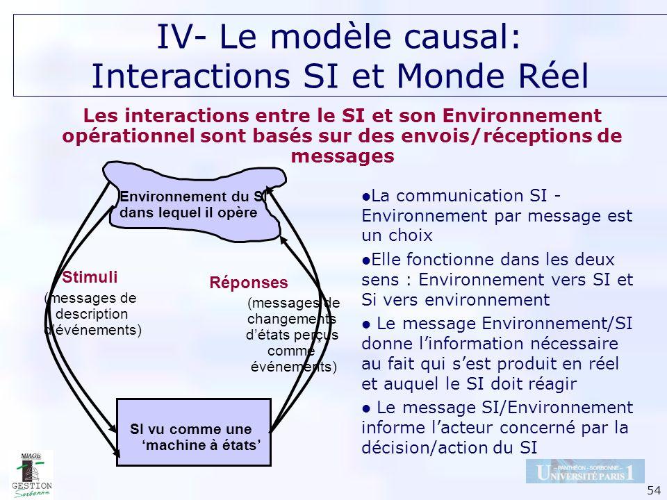 54 Les interactions entre le SI et son Environnement opérationnel sont basés sur des envois/réceptions de messages Environnement du SI dans lequel il