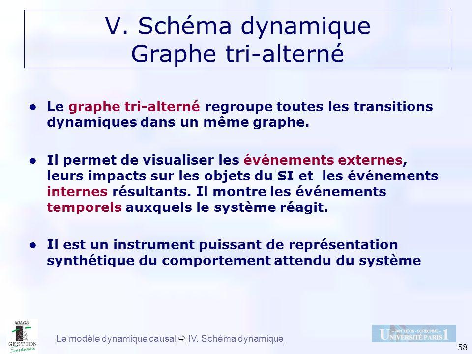 58 V. Schéma dynamique Graphe tri-alterné Le graphe tri-alterné regroupe toutes les transitions dynamiques dans un même graphe. Il permet de visualise