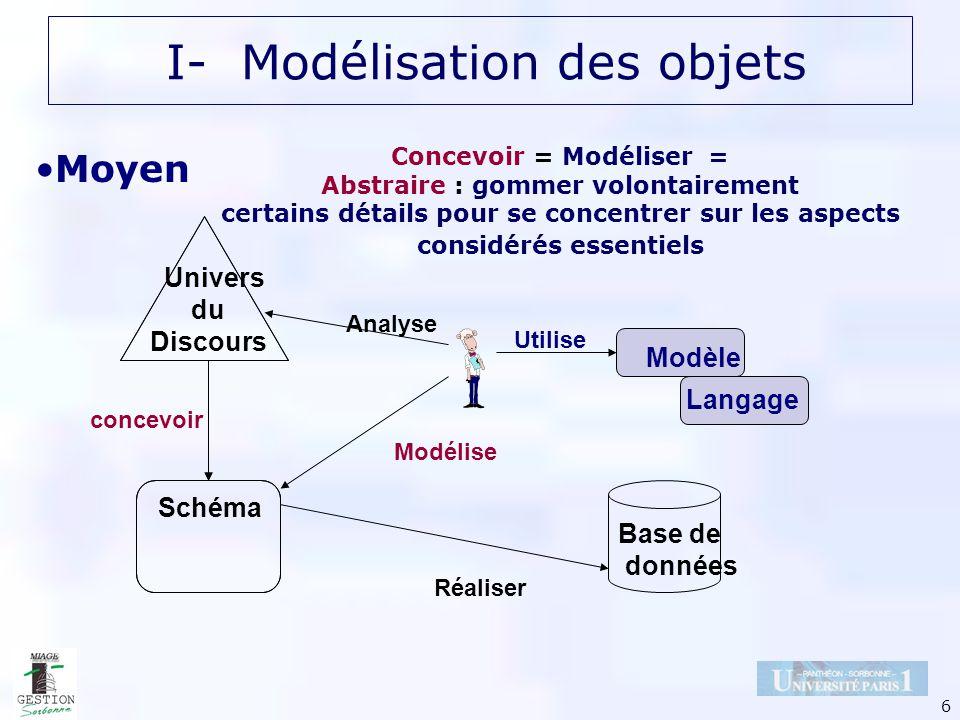 6 Univers du Discours Schéma Modélise Modèle Langage Utilise concevoir Analyse Base de données Réaliser Concevoir = Modéliser = Abstraire : gommer vol