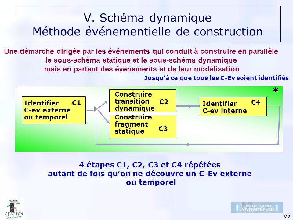 65 Identifier C-ev externe ou temporel C1 Construire transition dynamique C2 Identifier C-ev interne C4 4 étapes C1, C2, C3 et C4 répétées autant de f