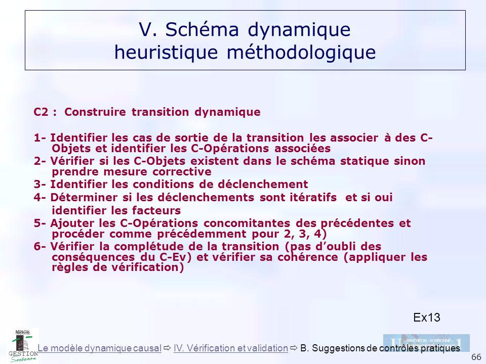 66 C2 : Construire transition dynamique 1- Identifier les cas de sortie de la transition les associer à des C- Objets et identifier les C-Opérations a