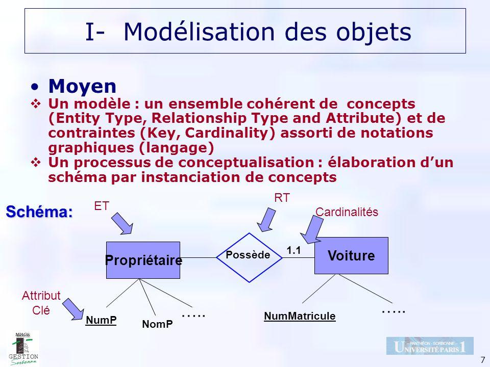 38 DECLENCHEMENT DECLENCHEMENT: le déclenchement dun opération par un événement peut être CONDITIONNEL : il se produit si et seulement si la condition de déclenchement est vraie Une condition fait référence à l état du système; elle peut être simple (atomique) ou composée (de sous conditions) IV- Le modèle causal: C-événement et transition dynamique Exemplaire Nouvelle Disponibilité OP3 : réserver Abonne Demande OP1 : satisfaire OP2 : prêter C1 C1 : une demande en attente du livre dont lexemplaire est devenu disponible et dont labonné remplit les conditions demprunt (moins de trois emprunts et actif)