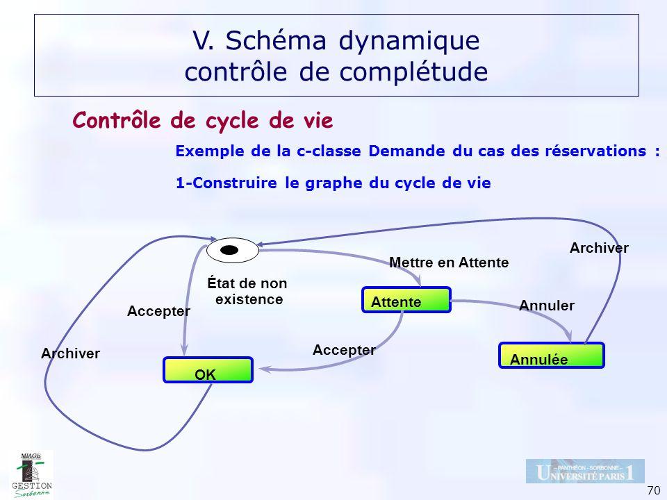 70 Exemple de la c-classe Demande du cas des réservations : 1-Construire le graphe du cycle de vie Attente OK Annulée État de non existence Mettre en