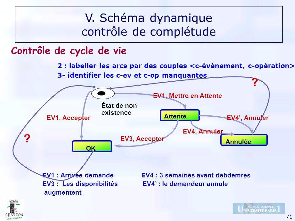 71 2 : labeller les arcs par des couples 3- identifier les c-ev et c-op manquantes Attente OK Annulée État de non existence EV1, Mettre en Attente EV1