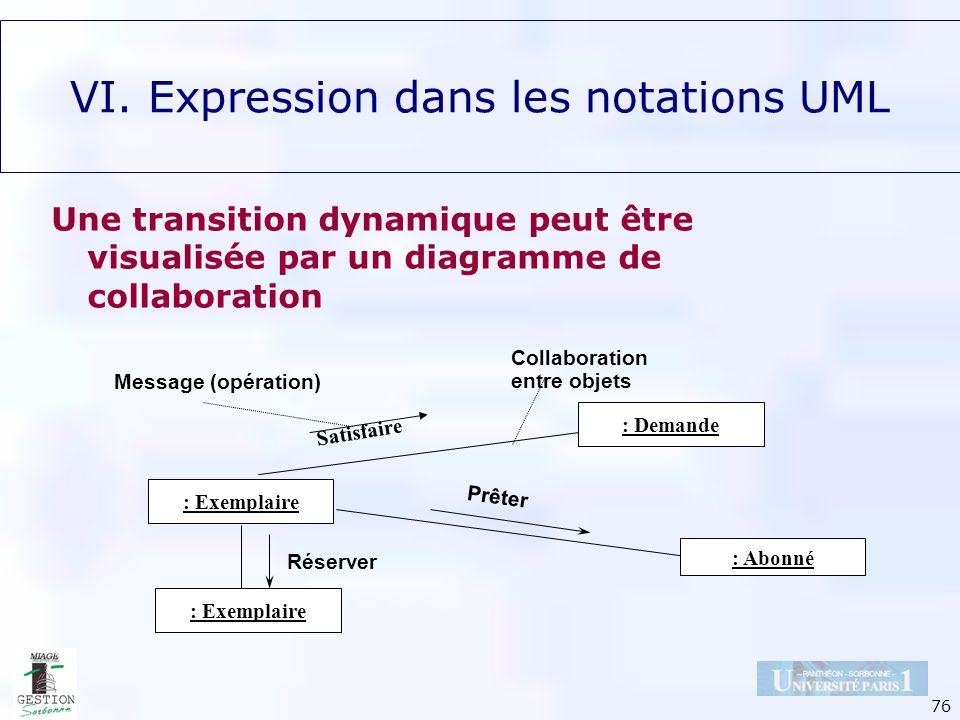 76 Une transition dynamique peut être visualisée par un diagramme de collaboration Satisfaire : Exemplaire : Abonné : Exemplaire : Demande Prêter Rése