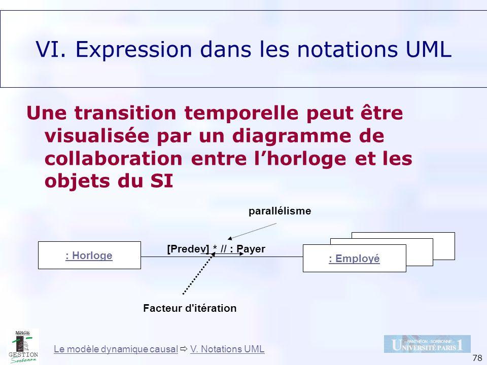 78 : Horloge : Employé [Predev] * // : Payer Facteur d'itération parallélisme Le modèle dynamique causalLe modèle dynamique causal V. Notations UMLV.